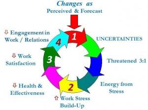 B2 Stress spiral
